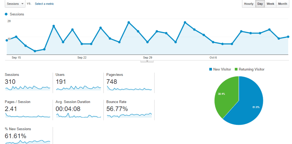 income and traffic report page views september