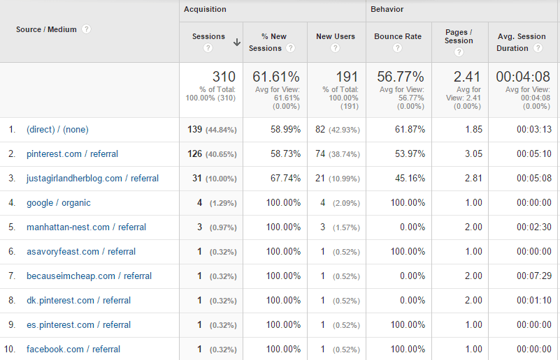 income and traffic report traffic sources september