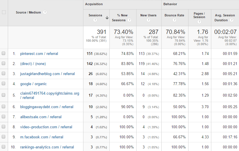 November Top Traffic Sources
