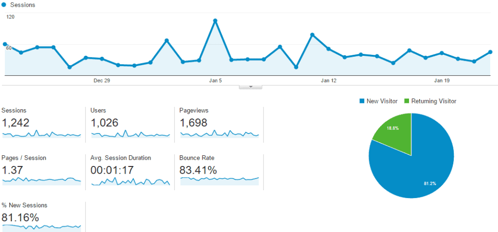 google analytics athomewithashley
