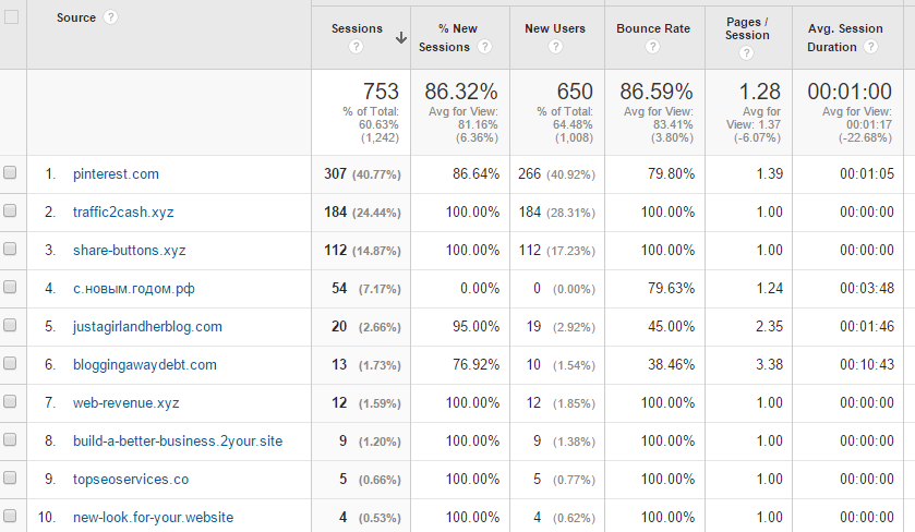 referrals google analytics